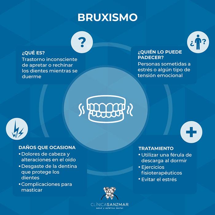 ¿Qué es el bruxismo?